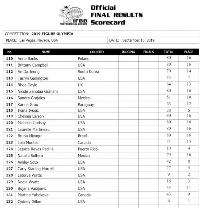 Olympia 2019 Figure score card