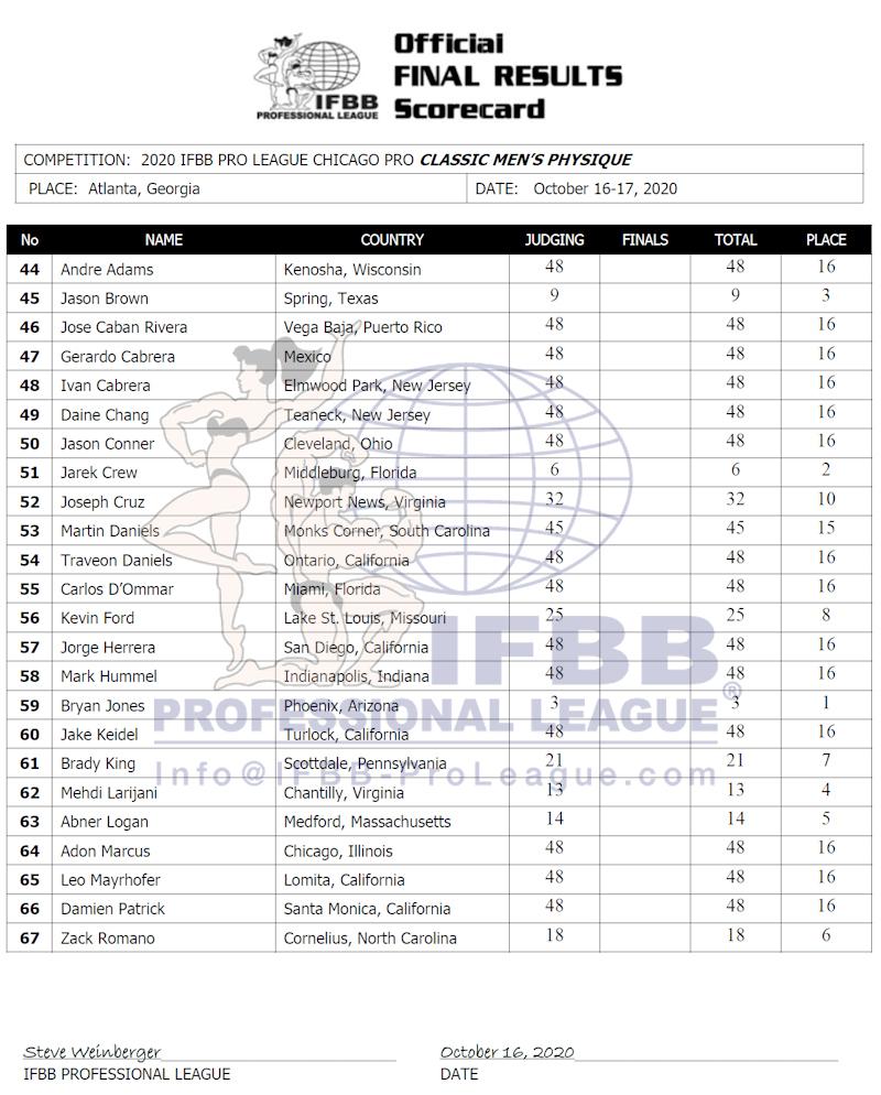 Chicago Pro 2020 Classic Physique Score Card