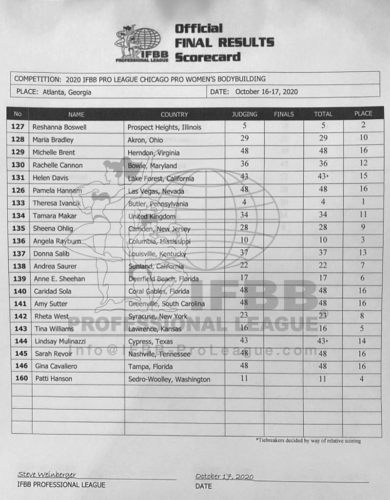 Chicago Pro 2020 Women's Bodybuilding Score Card