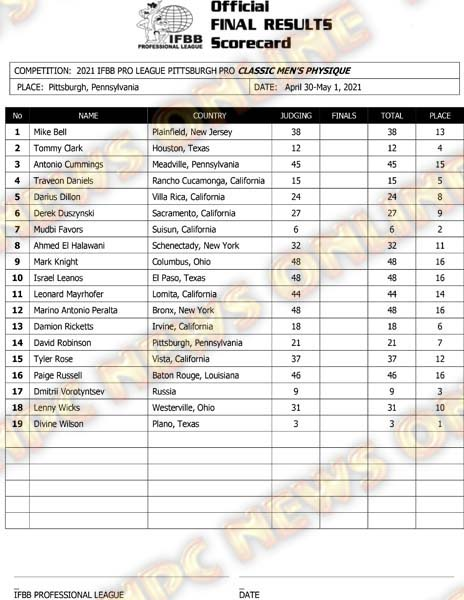 Pittsburgh Pro 2021 Classic Physique Score Card