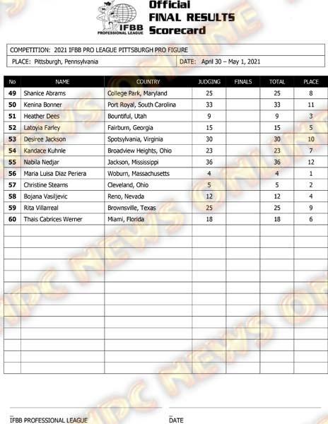 Pittsburgh Pro 2021 Figure Score Card