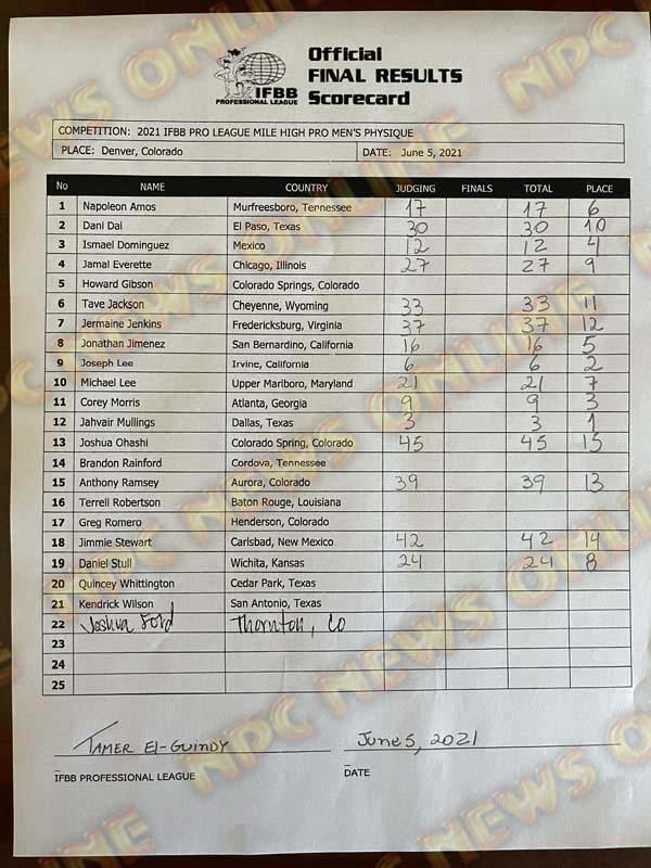 Mile High Pro Men's Physique Scorecard