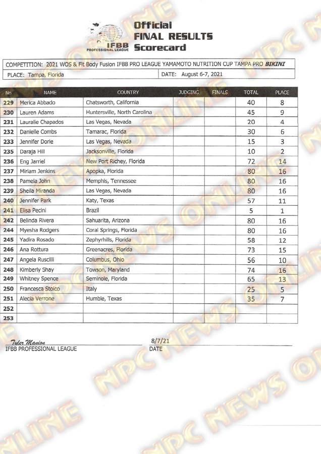 IFBB Tampa Pro 2021 Score Card