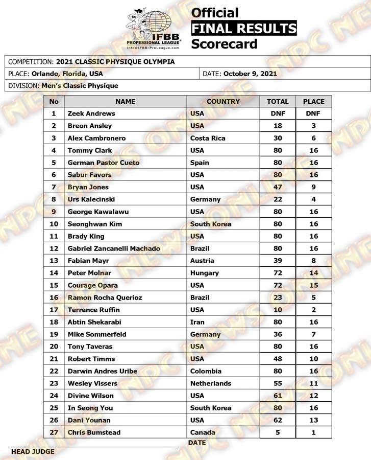 Olympia 2021 Classic Physique Scorecard