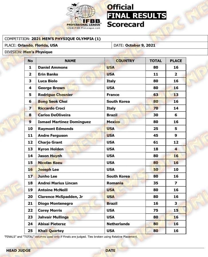 Olympia 2021 Men's Physique scorecard