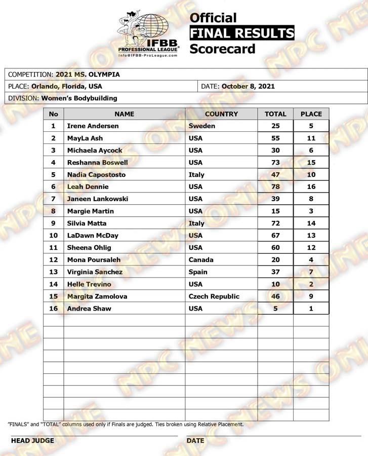 Ms. Olympia 2021 Scorecard