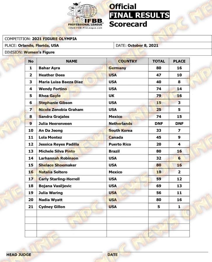 Olympia 2021 Figure Scorecard